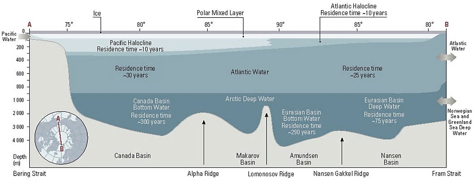 Figure 1-3. Main water bodies of the Arctic (Source:  AMAP 1998)