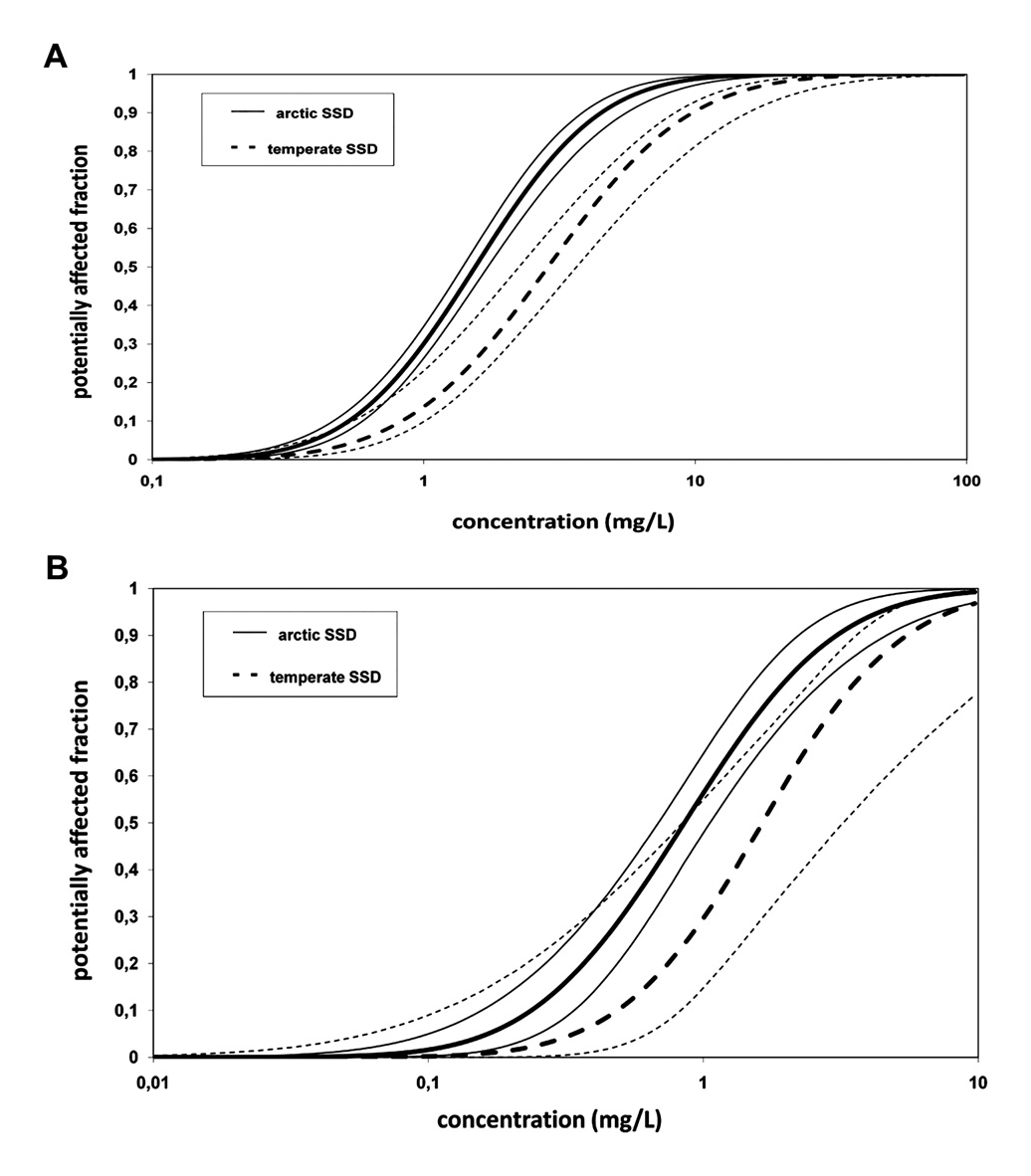 Figure 6-2. Species-sensitivity distribution curves comparing the relative sensitivity for Arctic (solid line) and temperate (dashed line) species to for 2-methylnaphthalene based on (A) LC50s, and (B) No effect concentrations.