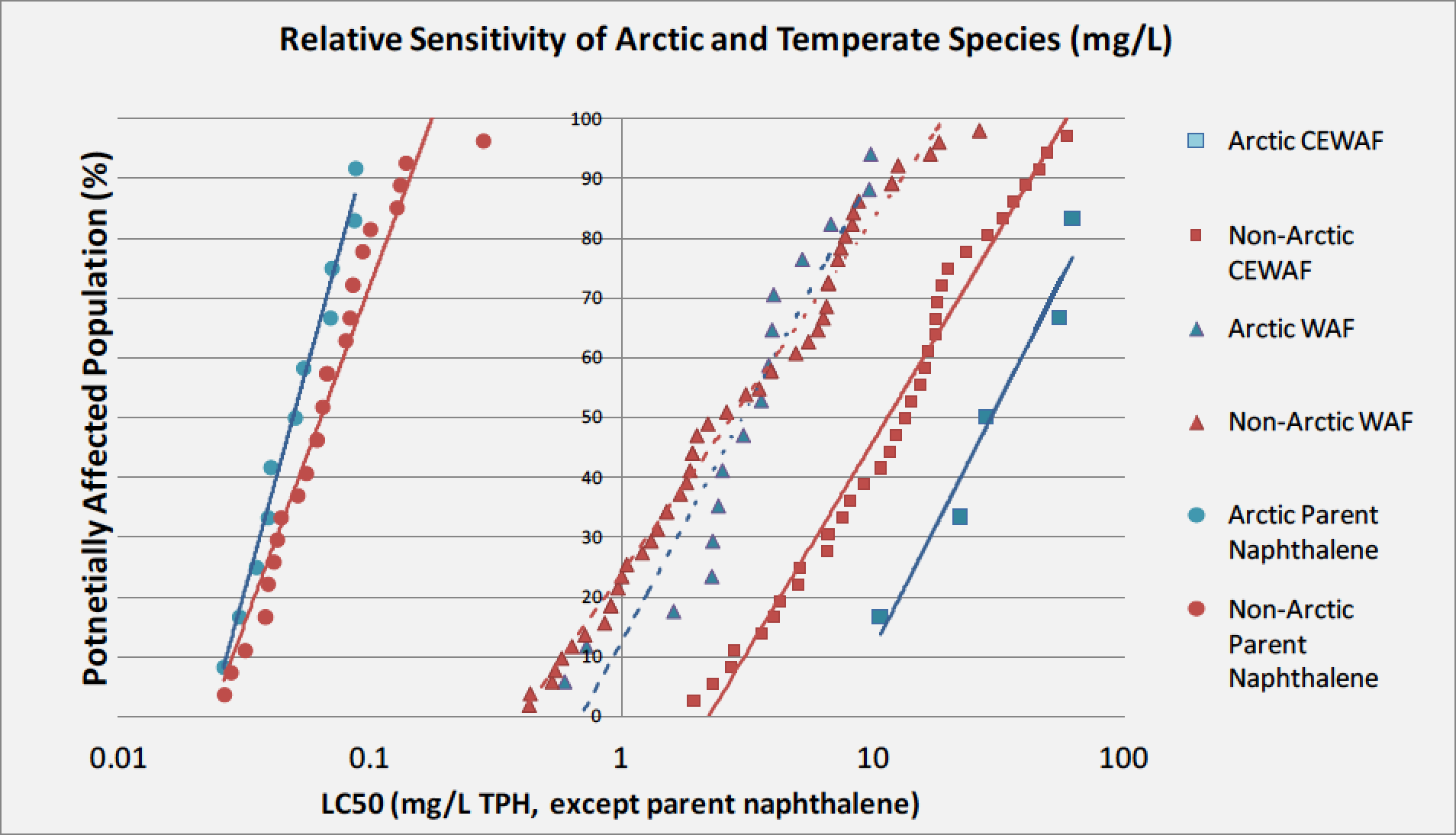 Figure 6-3. The relative sensitivity of arctic and temperate species to naphthalene, WAF, and CEWAF exposures (Word and Gardiner, in prep)